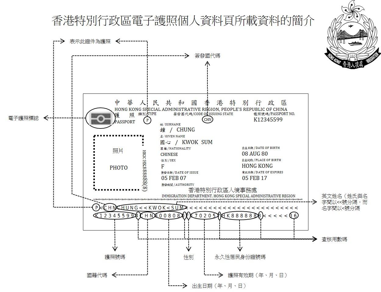 香 港 特 別 行 政 區 電 子 護 照 個 人 資 料 頁 所 載 資 料 簡 介